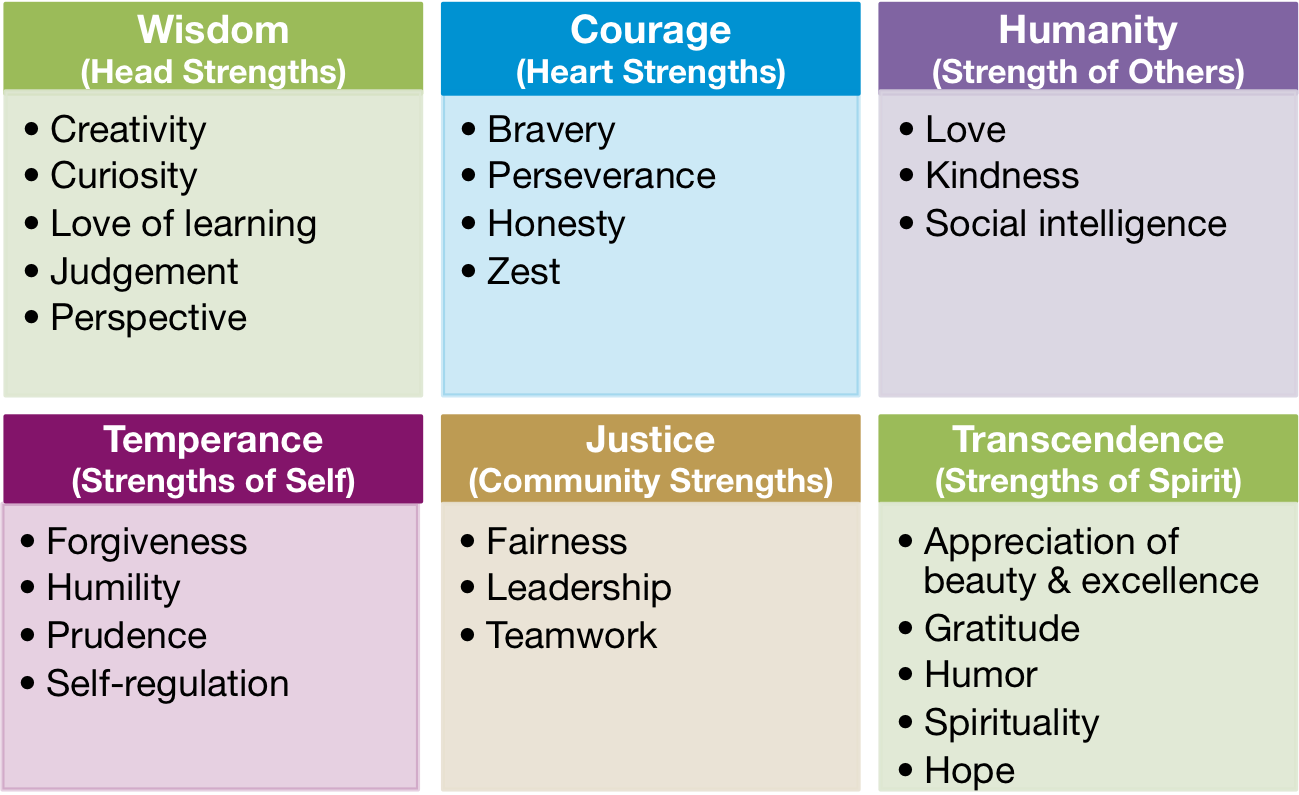 work strengths list
